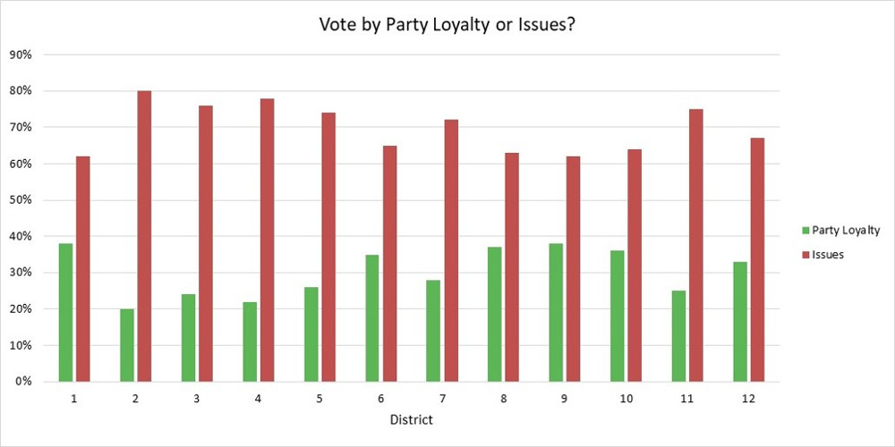 Party Loyalty